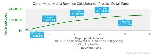 Lost-Revenue-Calc