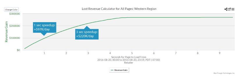 revenue-calculator