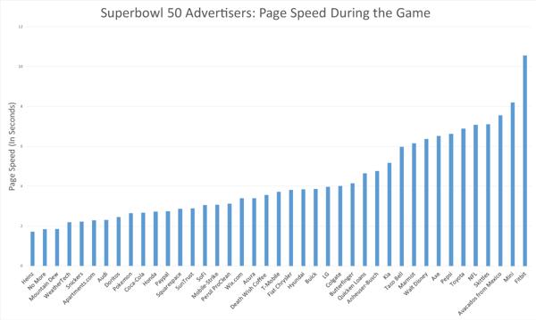 Speed during game