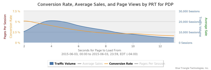 Conversion Rate Chart vs Page Speed