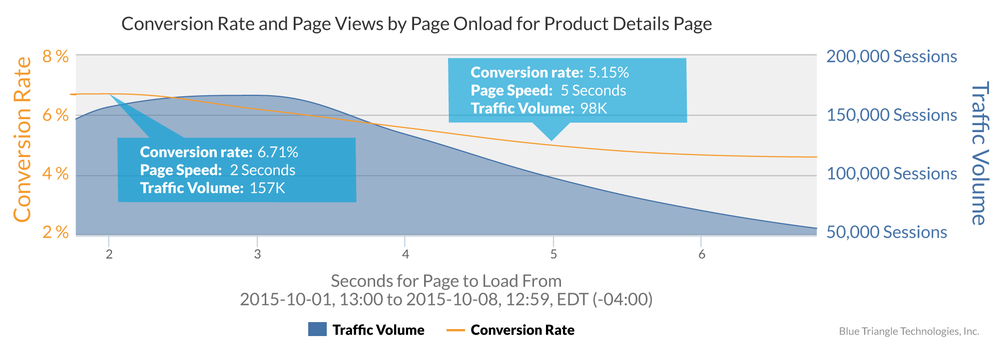conversion-rate-and-page-views-by-prt