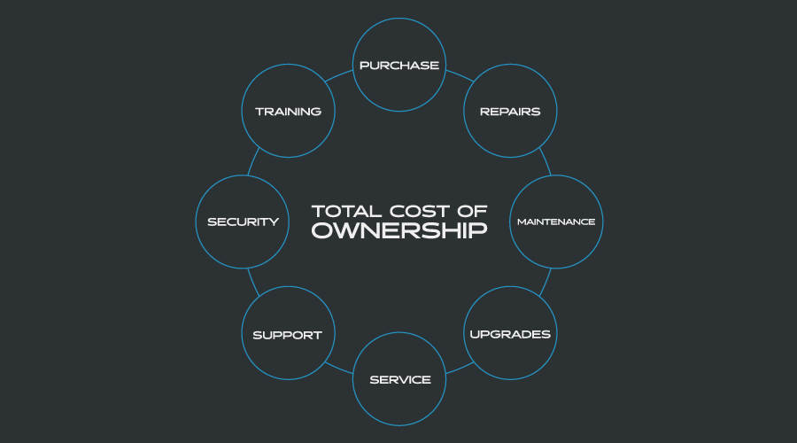 Data Science - Cost of Ownership