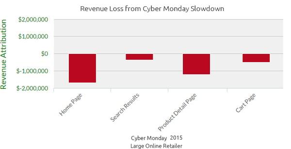 Cyber Monday Retailer Revenue Attribution Report