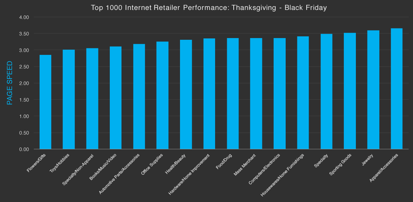 thanksgiving-black-friday-industry-perf-bar-chart