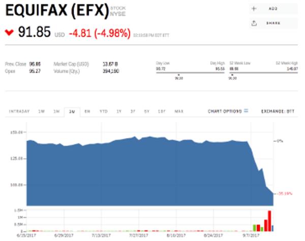 Equifax stock drops 4.98%