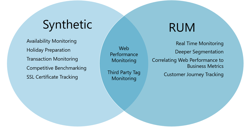 RUM vs Synthetic Monitoring