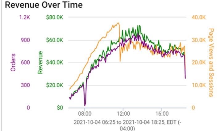 Revenue Over Time