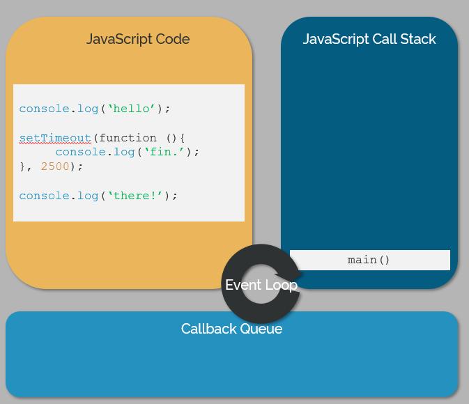 Three Parts of JS Stack
