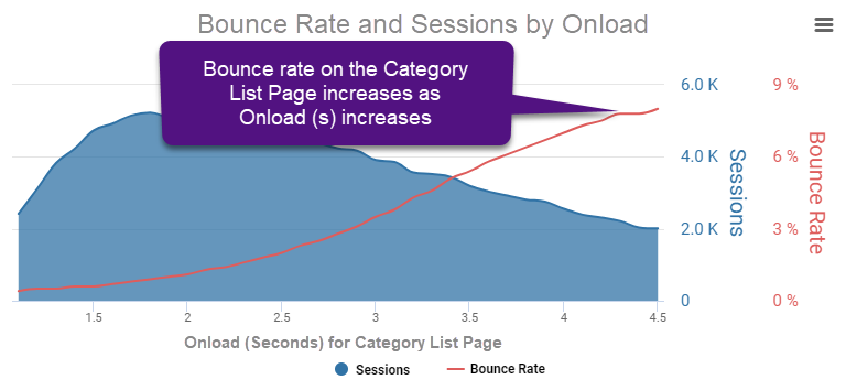 bounce rate by onload