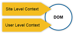 Site level and user level context