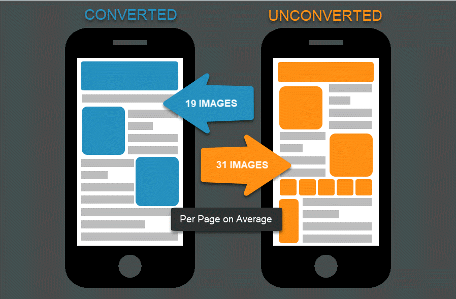 converted vs unconverted image count