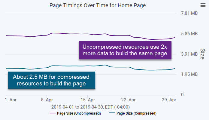 uncompressed vs compressed web page