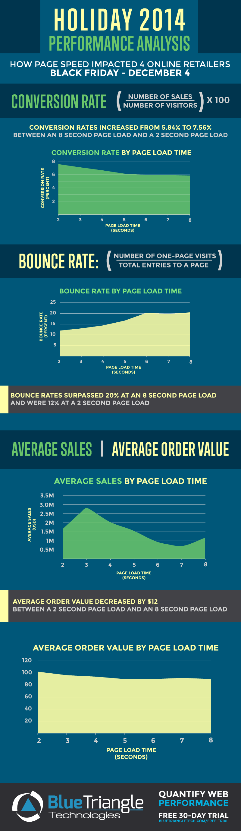 Holiday 2014 eCommerce Site Performance Infographic