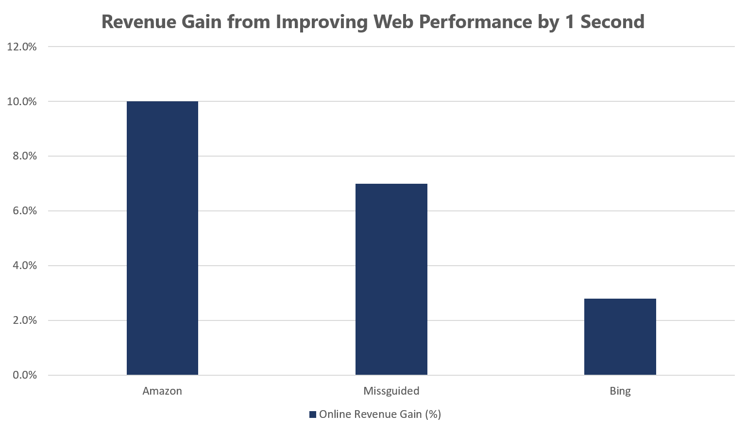 revenue gain from improving web performance by 1 sec