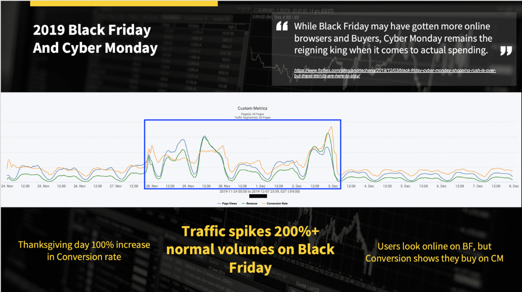 Black Friday example in 2019