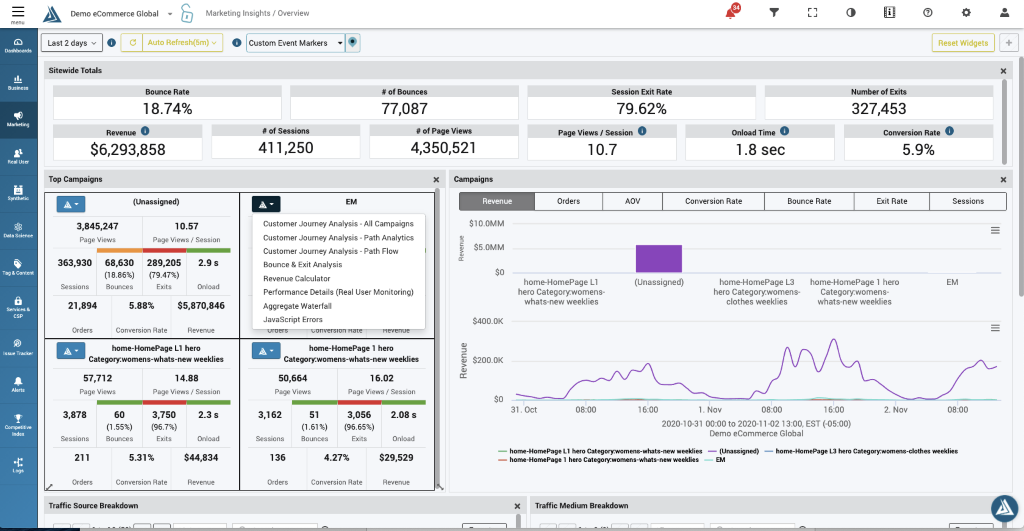 Campaigns Overview Dashboard
